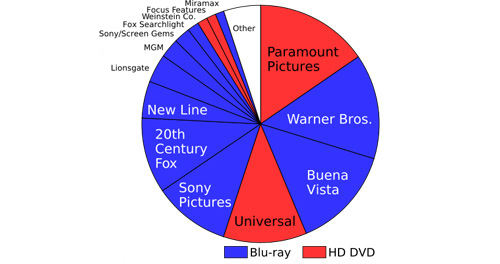 Blu-ray Leads the Pack