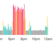 Fitbit - Guess when I played tennis?