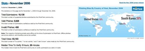 PhishTank November Stats