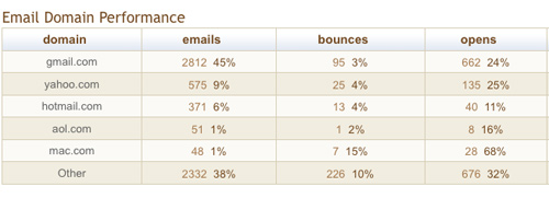 Email Domain Performance - MailChimp