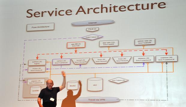 Gilt's Service Architecture