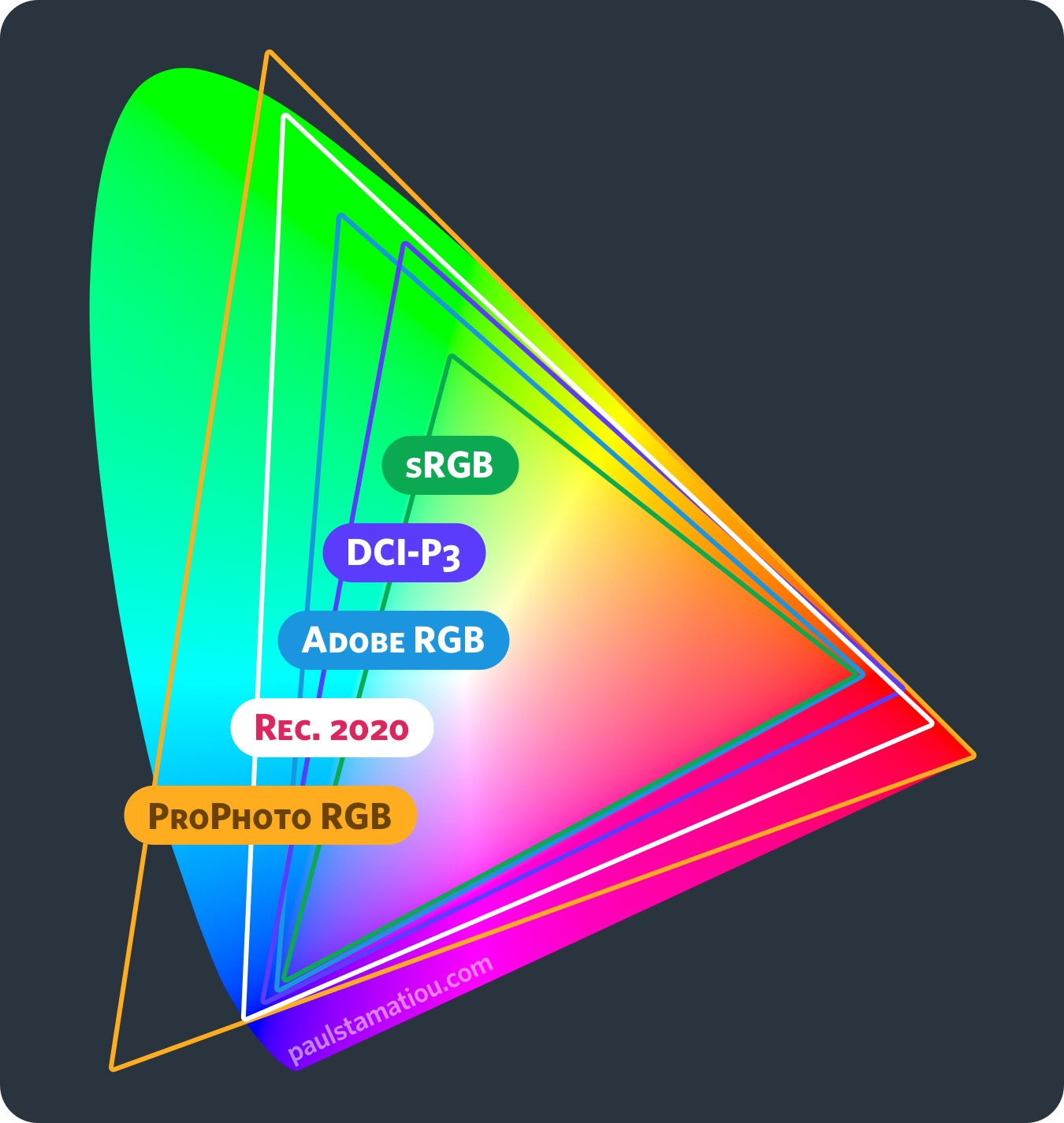 CIE1931 color space comparisons: ProPhoto RGB, Rec. 2020, Adobe RGB, DCI-P3, sRGB